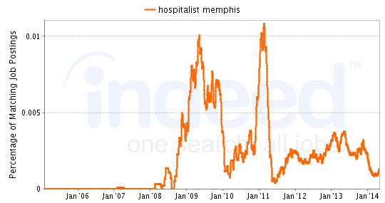 Chart of Hospitalist job growth in Memphis